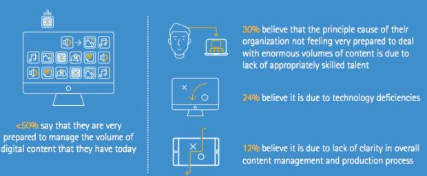 Challenges of digital content - Accenture