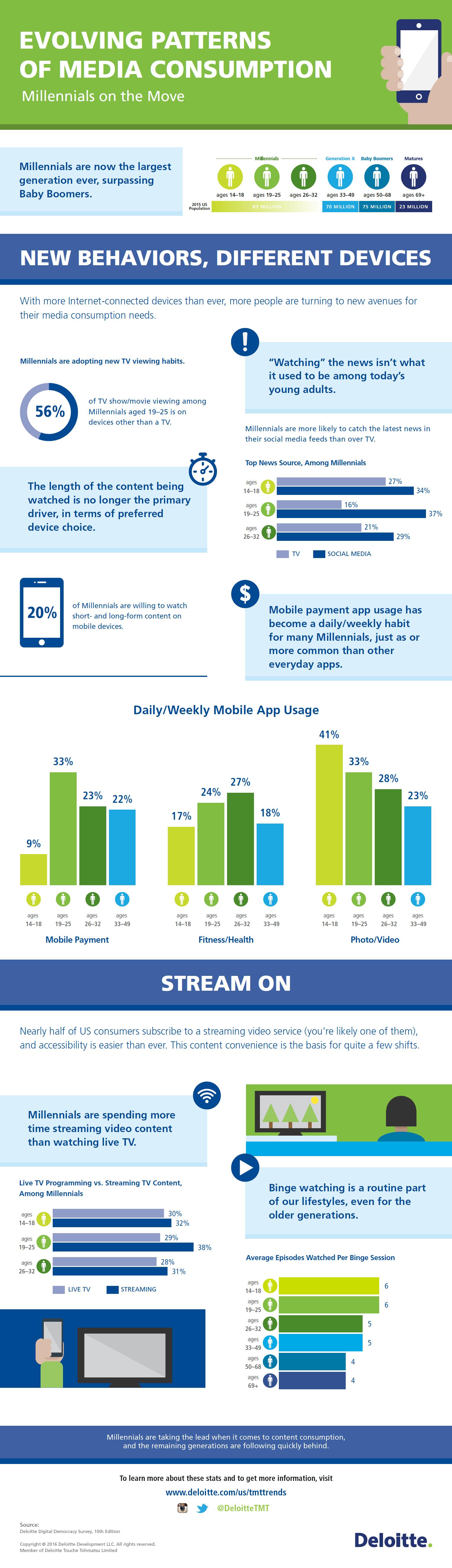 Deloitte Digital Democracy Infographic
