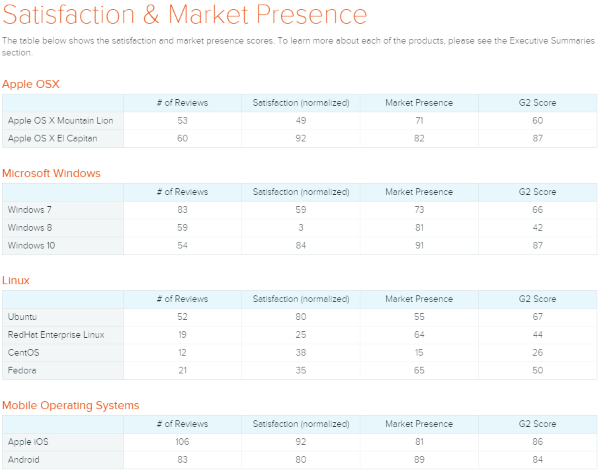Satisfaction and market presence