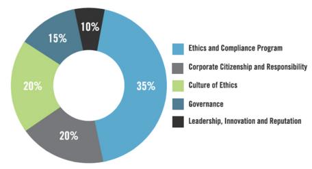 ethics quotient - breakdown