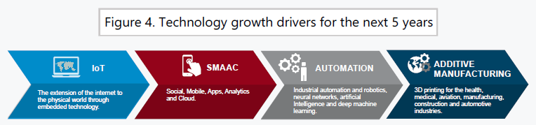 Tech Growth Drivers 1a