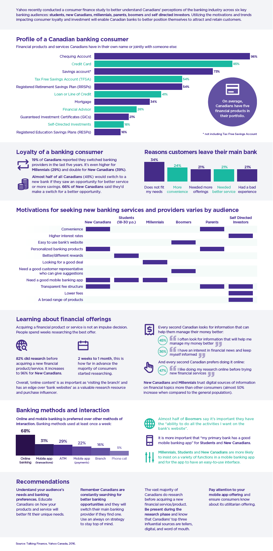 Yahoo Talking Finance infographic
