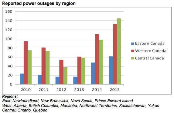 outages-by-region