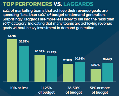 Budget percentages invested in demand generation