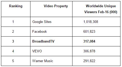 BroadbandTV chart