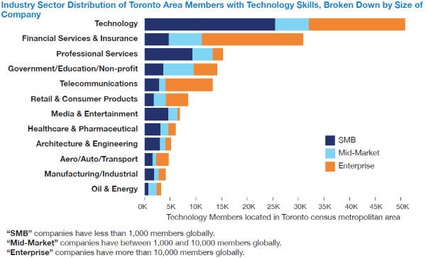 Distribution of Toronto-area LinkedIn members by sector