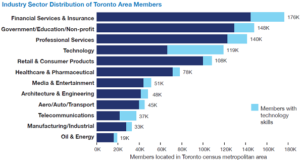 Distribution of Toronto-area LinkedIn members