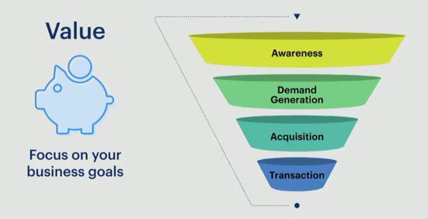 Facebook and Instagram marketing best practices - Funnel diagram