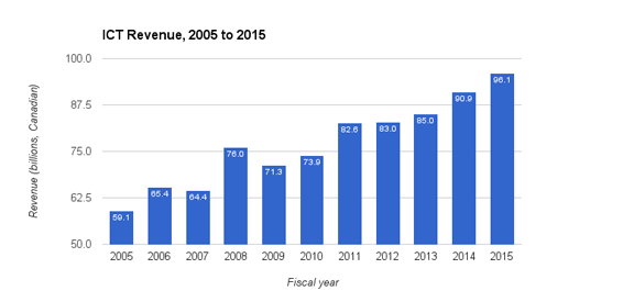 ICT-revenue-2005-2015