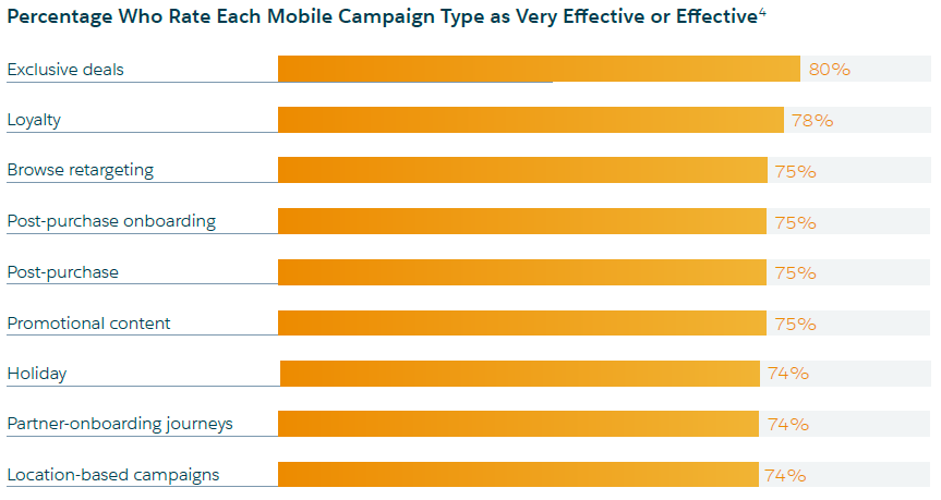 State of Marketing Diagram 1 (mobile campaign effectiveness)