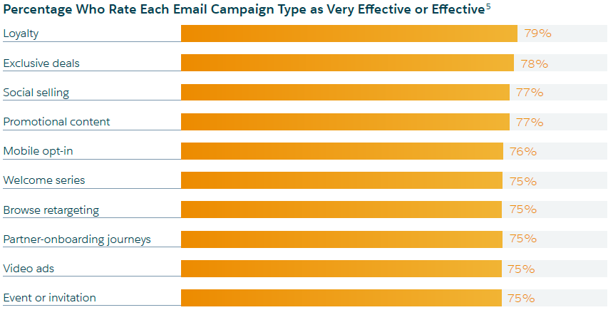 State of Marketing Diagram 2 (email campaign effectiveness)