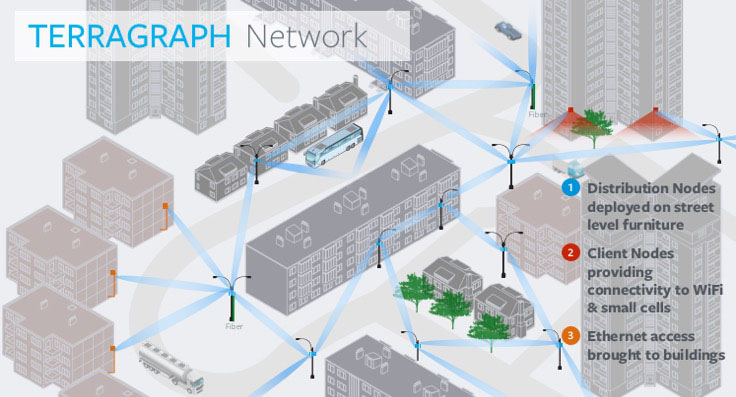 Terragraph network