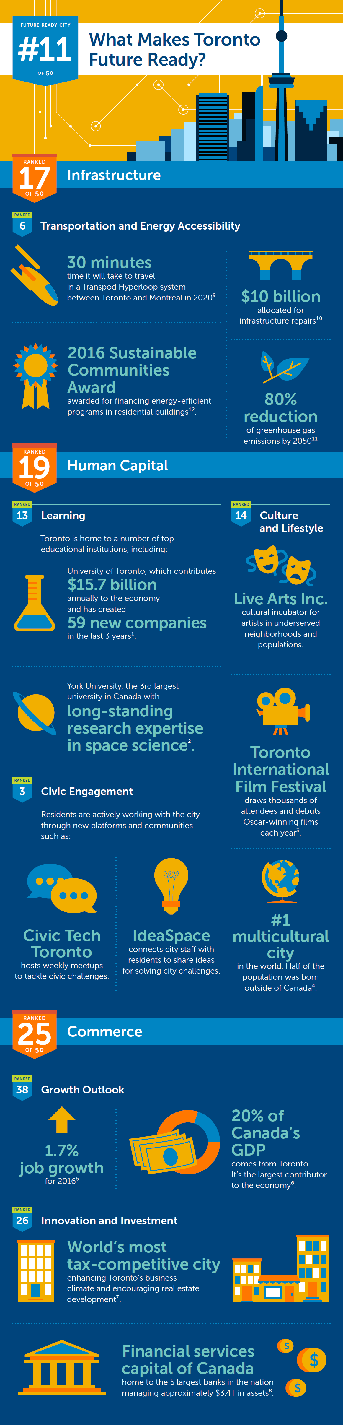 Toronto Future Ready Infographic