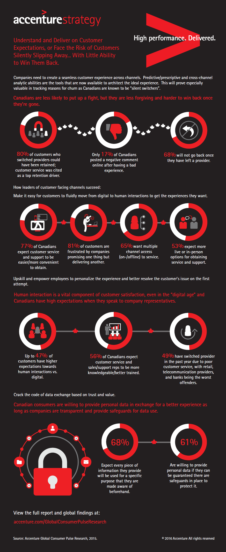 Accenture Customer Expectations infographic