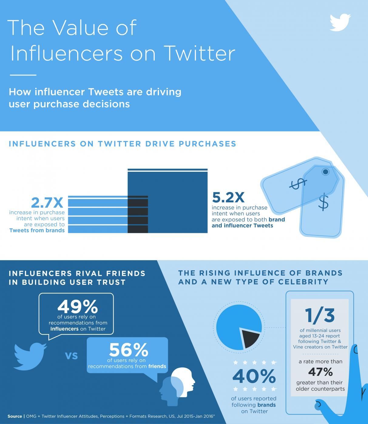 Twitter Influencers Infographic
