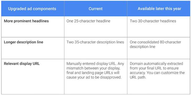 AdWords updates - Google