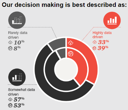 PwC data solutions diagram 2 - Decision making best described as...