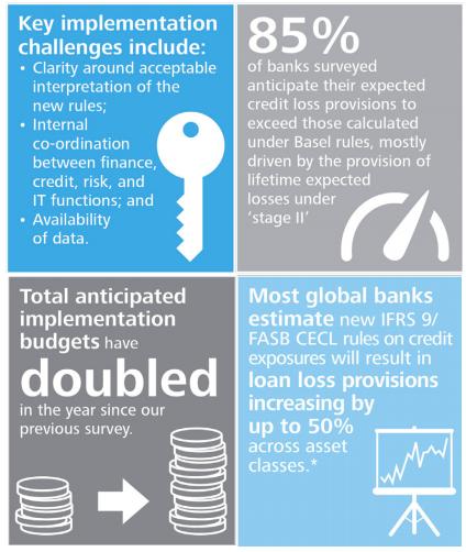 Deloitte survey - IFRS 9