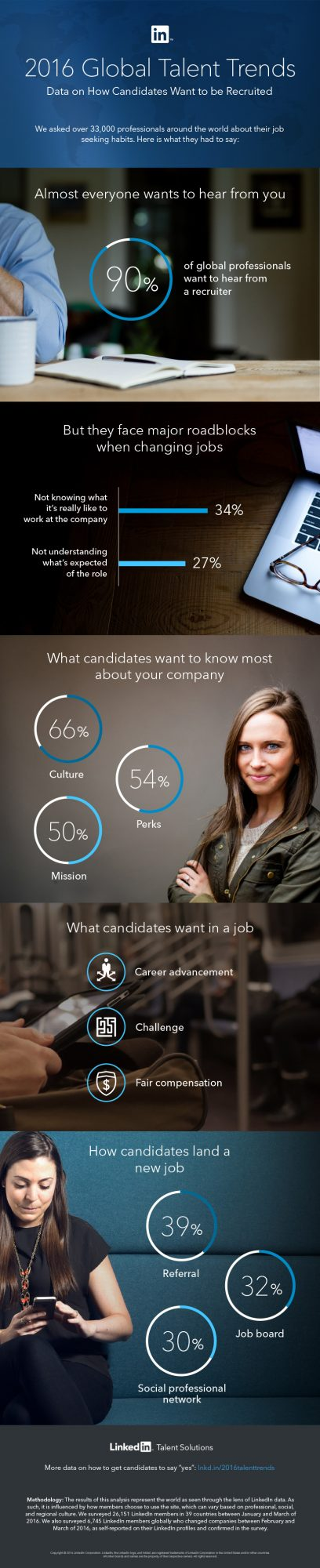 LinkedIn 2016 talent trends infographic