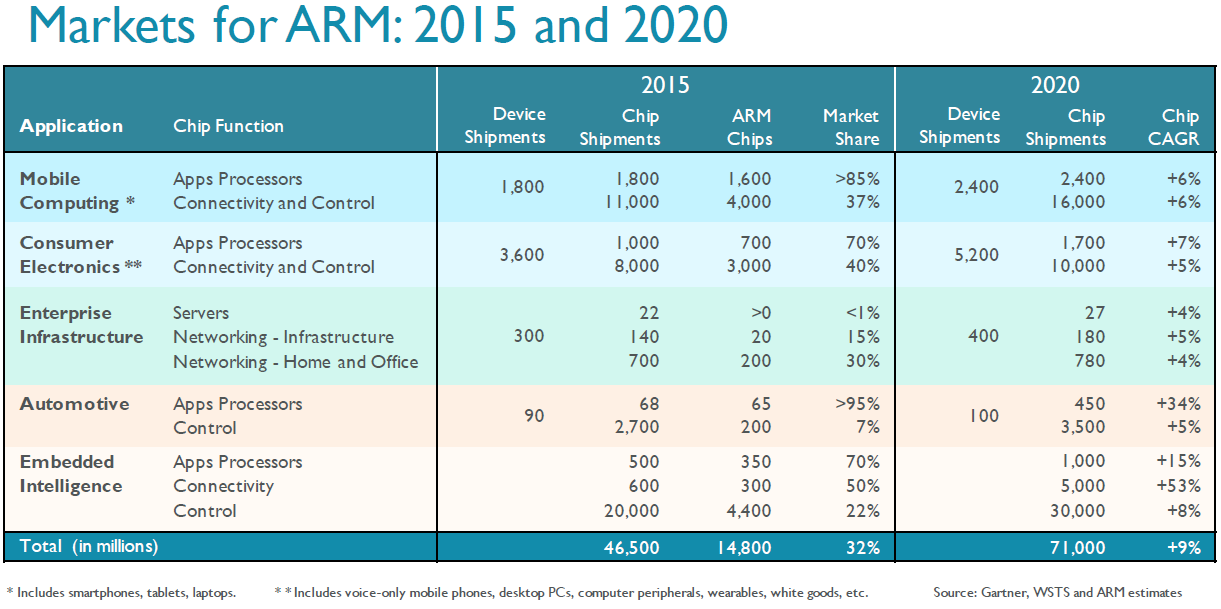 ARM's 2015 market share in various industries versus projected share by 2020.