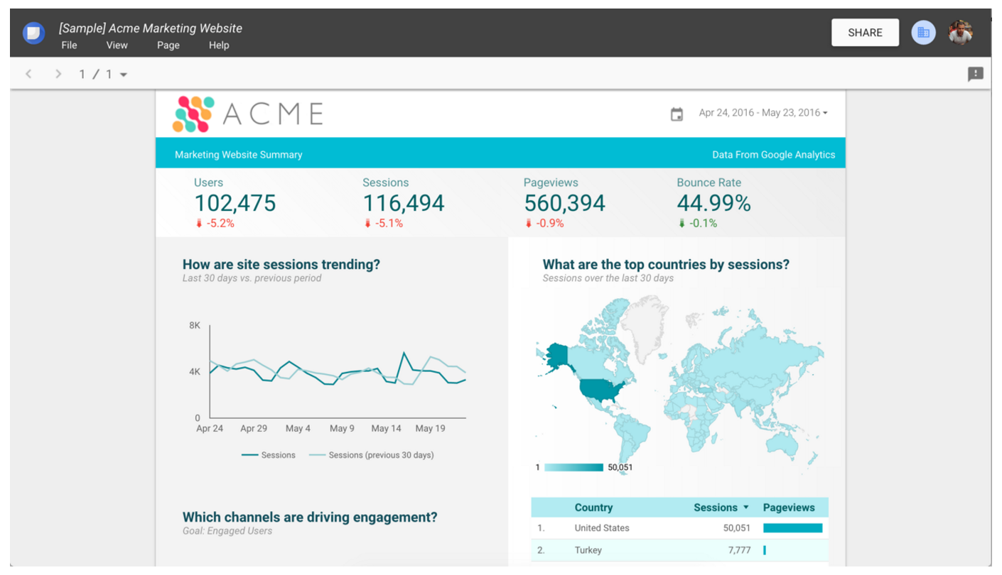A sample report that combines Google Analytics data with AdWords data.