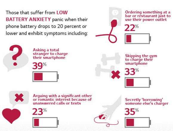 LG - low battery anxiety signs