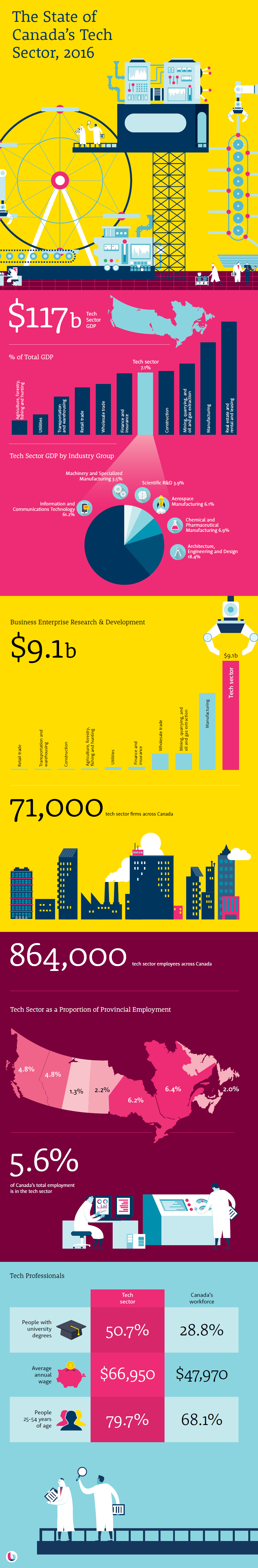 State of Canada's tech sector infographic
