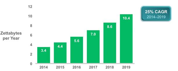 Cisco anticipates 10.4 zettabytes of IP traffic will move through data centres in 2019, more than 3x the amount of 2014.