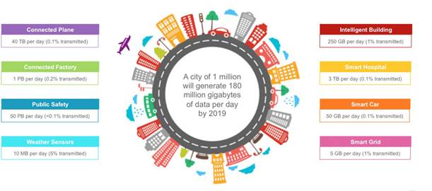 Various connected devices will generate 500 zettabytes of data in 2019, Cisco predicts.