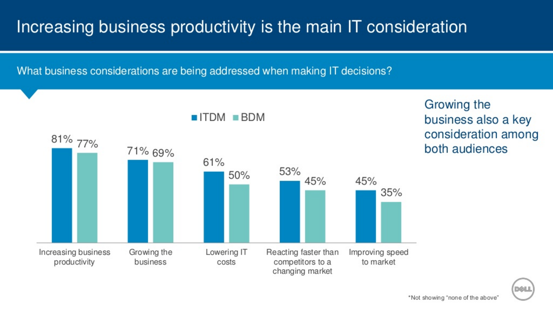 Dell State of IT Trends 2016 slide 1