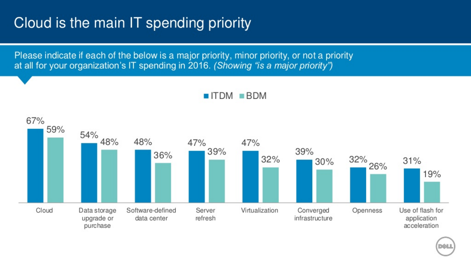 Dell State of IT Trends 2016 slide 3