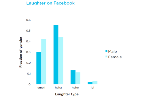 Emoji marketing slideshow 4a - emoji vs. written laughter