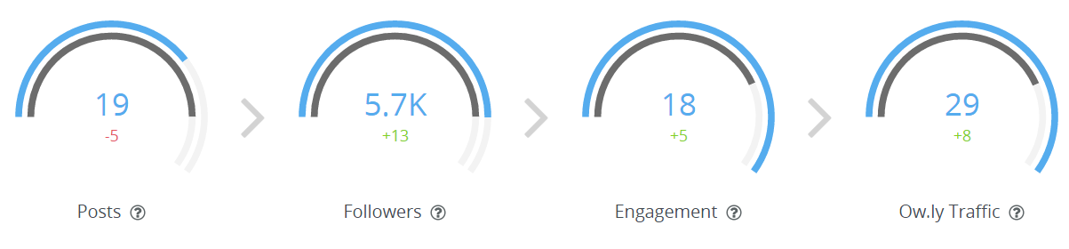 Hootsuite Analytics screen capture 1