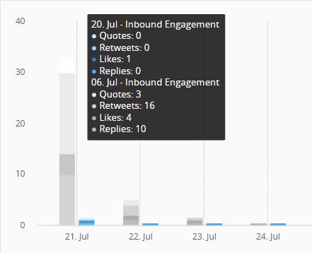 Hootsuite Analytics screen capture 5