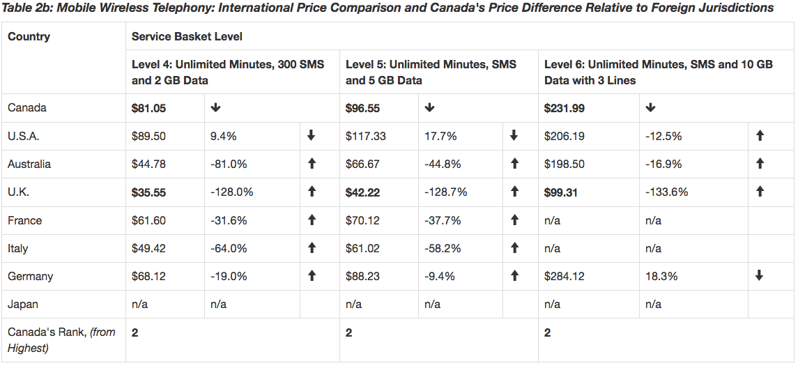 Mobile Wireless Telephony - price comparison chart 2
