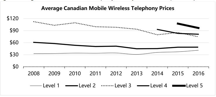 Average Canadian Mobile Wireless Telephony Prices