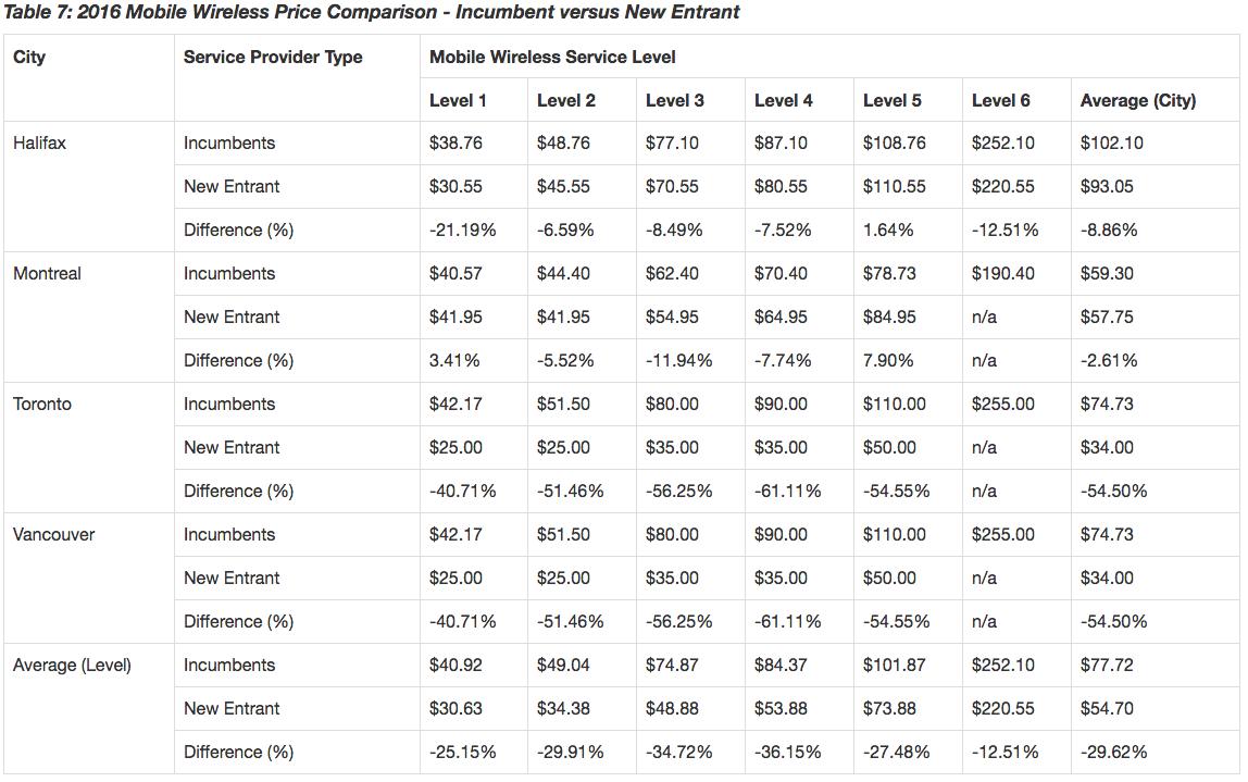 2016 Mobile Wireless Price Comparison - Incumbent versus New Entrant
