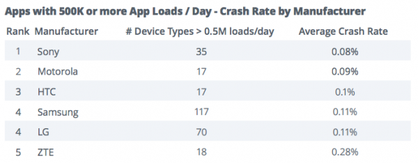 Crash rate as reported by Apeteligent.