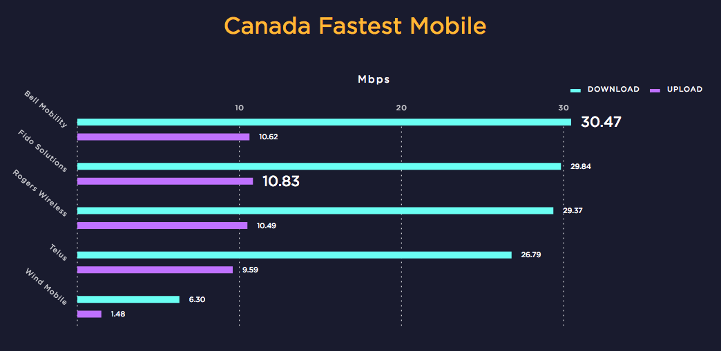 Canada Fastest Mobile carriers 2016