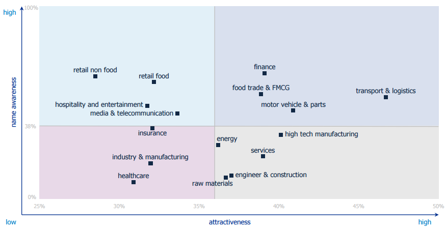 Canadian sectors by attractiveness and awareness.