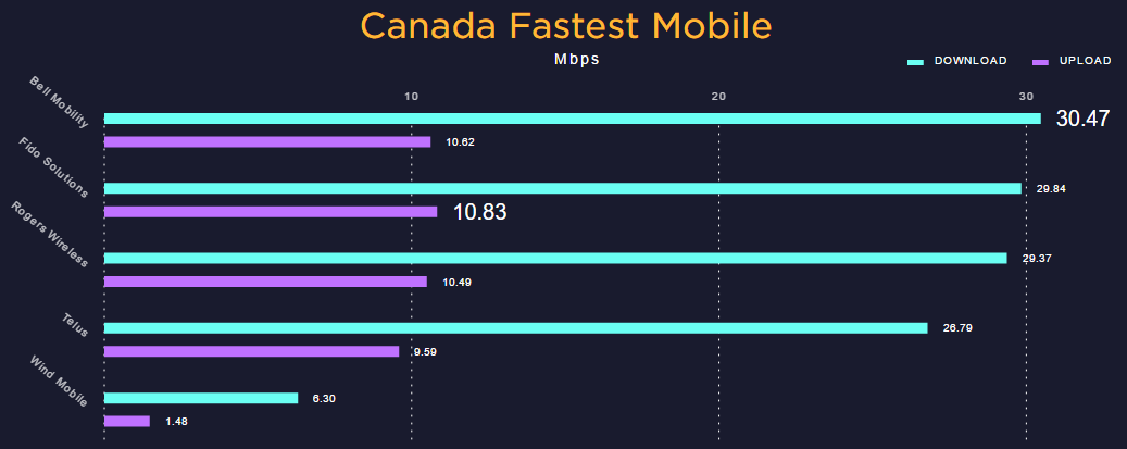 Speedtest table 2