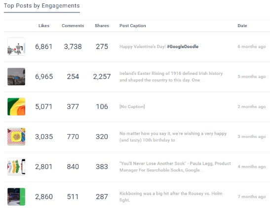 Top posts by engagement