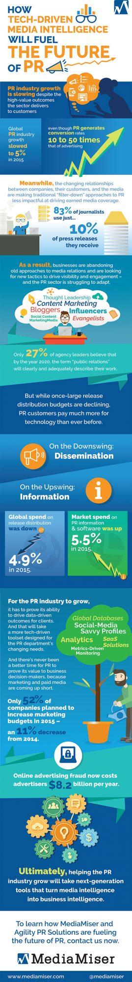 mediamiser-pr-media-intelligence-infographic