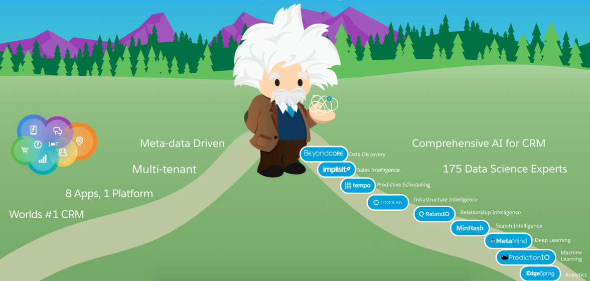 Salesforce Einstein - acquisitions