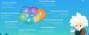 Salesforce Einstein - product map