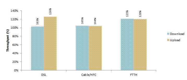 CRTC SamKnows - ISP speeds