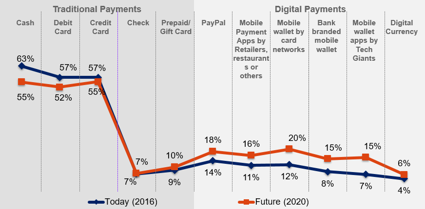 Canadians' preferred payment methods today versus what they expect to prefer in 2020. (Courtesy Accenture)