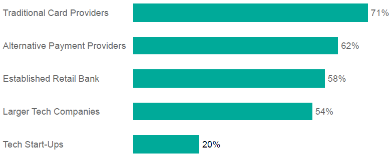 Percentage of Canadians who trust each type of mobile payment services provider. (Courtesy Accenture)