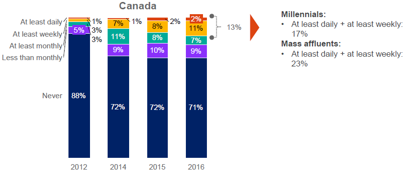 How often Canadians use their mobile phones as a payment device. (Courtesy Accenture)