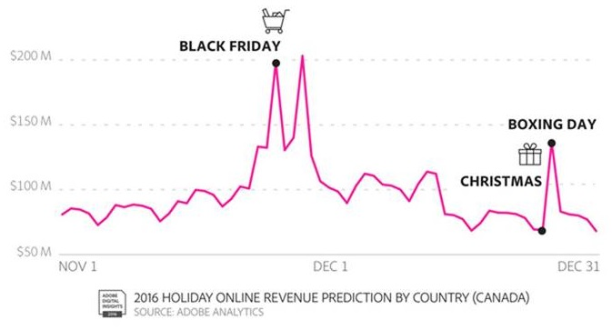 predicted-canadian-holiday-shopping-rates